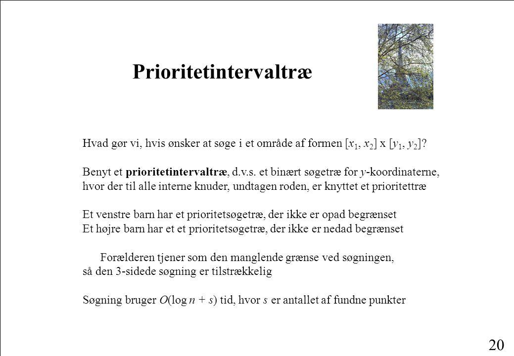 20 Prioritetintervaltræ Hvad gør vi, hvis ønsker at søge i et område af formen [x 1, x 2 ] x [y 1, y 2 ].