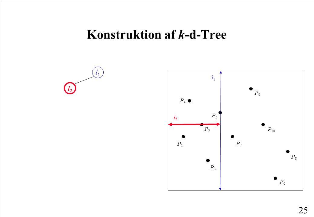 25 Konstruktion af k-d-Tree l1l1 l2l2 P1P1 P4P4 P6P6 P2P2 P3P3 P8P8 P5P5 P7P7 P9P9 P 10 l1l1 l2l2