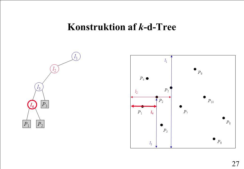 27 Konstruktion af k-d-Tree l1l1 l2l2 l3l3 l4l4 P1P1 P2P2 P3P3 P1P1 P4P4 P6P6 P2P2 P3P3 P8P8 P5P5 P7P7 P9P9 P 10 l1l1 l2l2 l3l3 l4l4