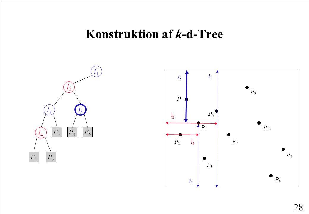 28 Konstruktion af k-d-Tree l1l1 l2l2 l3l3 l5l5 l4l4 P1P1 P2P2 P3P3 P4P4 P5P5 P1P1 P4P4 P6P6 P2P2 P3P3 P8P8 P5P5 P7P7 P9P9 P 10 l1l1 l2l2 l3l3 l4l4 l5l5