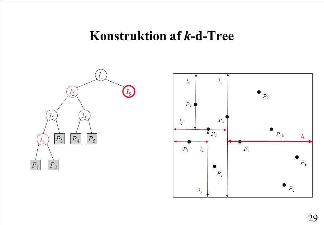 29 Konstruktion af k-d-Tree P1P1 P4P4 P6P6 P2P2 P3P3 P8P8 P5P5 P7P7 P9P9 P 10 l1l1 l2l2 l3l3 l4l4 l5l5 l1l1 l2l2 l6l6 l3l3 l5l5 l5l5 P1P1 P2P2 P3P3 P4P4 P5P5 l6l6