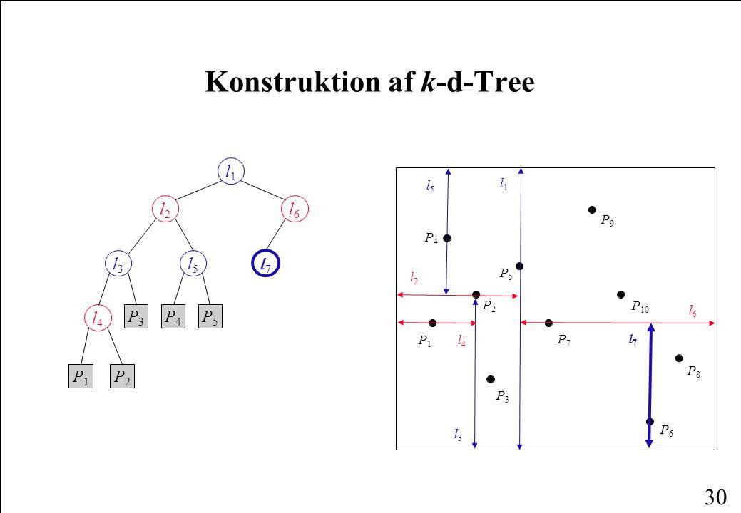 30 Konstruktion af k-d-Tree P1P1 P4P4 P6P6 P2P2 P3P3 P8P8 P5P5 P7P7 P9P9 P 10 l1l1 l2l2 l3l3 l4l4 l5l5 l6l6 l1l1 l2l2 l6l6 l3l3 l5l5 l7l7 l4l4 P1P1 P2P2 P3P3 P4P4 P5P5 l7l7