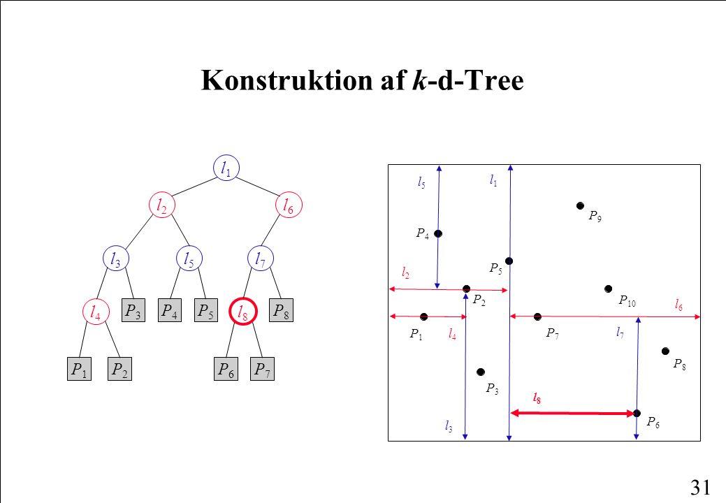 31 Konstruktion af k-d-Tree l1l1 l2l2 l6l6 l3l3 l5l5 l7l7 l4l4 l8l8 P1P1 P2P2 P3P3 P4P4 P5P5 P6P6 P7P7 P8P8 P1P1 P4P4 P6P6 P2P2 P3P3 P8P8 P5P5 P7P7 P9P9 P 10 l1l1 l2l2 l3l3 l4l4 l5l5 l6l6 l8l8 l7l7