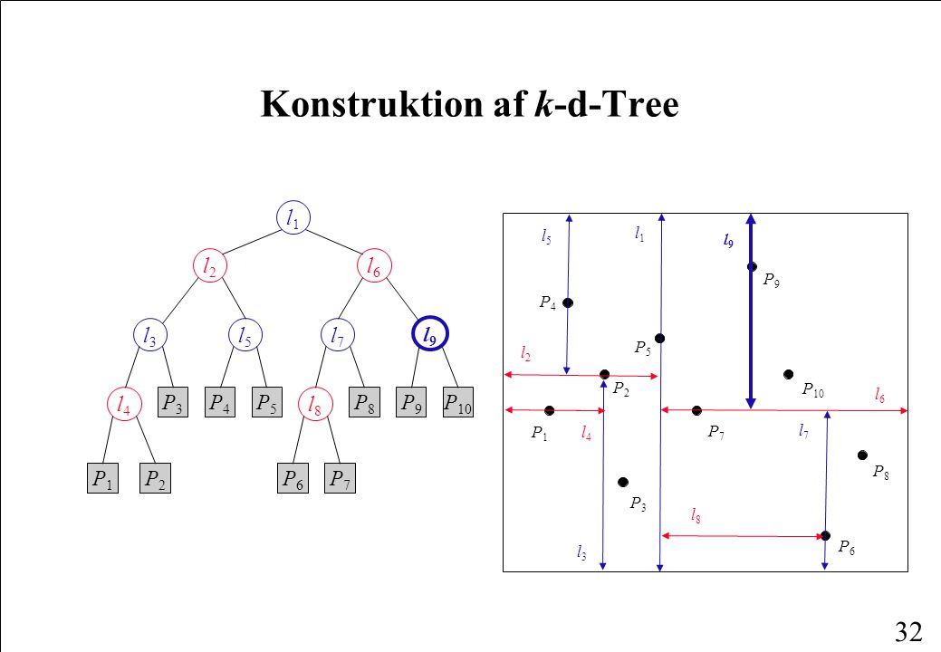 32 Konstruktion af k-d-Tree l1l1 l2l2 l6l6 l3l3 l5l5 l7l7 l9l9 l4l4 l8l8 P1P1 P2P2 P3P3 P4P4 P5P5 P6P6 P7P7 P8P8 P9P9 P 10 P1P1 P4P4 P6P6 P2P2 P3P3 P8P8 P5P5 P7P7 P9P9 l1l1 l2l2 l3l3 l4l4 l5l5 l6l6 l8l8 l7l7 l9l9