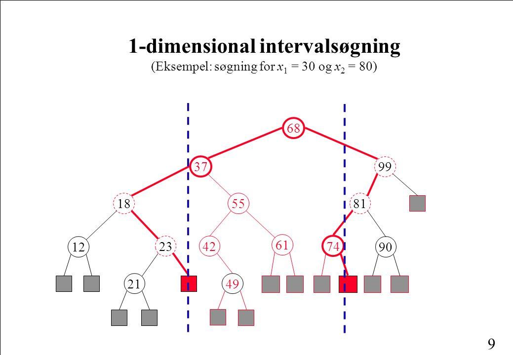 9 1-dimensional intervalsøgning (Eksempel: søgning for x 1 = 30 og x 2 = 80) 68 99 81 37 55 42 61 49 18 12 23 21 74 90