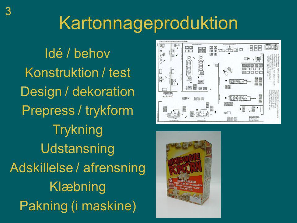 3 Kartonnageproduktion Idé / behov Konstruktion / test Design / dekoration Prepress / trykform Trykning Udstansning Adskillelse / afrensning Klæbning Pakning (i maskine)