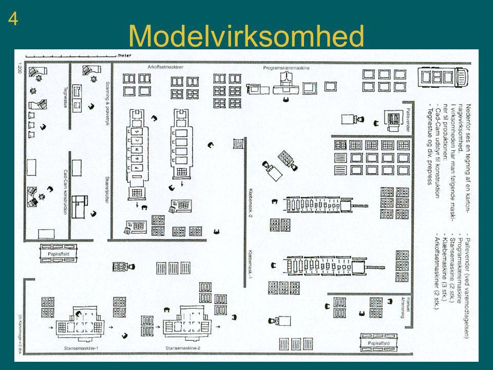 4 Modelvirksomhed