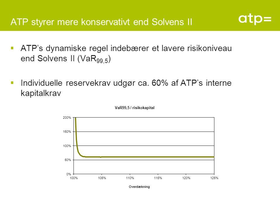ATP styrer mere konservativt end Solvens II  ATP's dynamiske regel indebærer et lavere risikoniveau end Solvens II (VaR 99,5 )  Individuelle reservekrav udgør ca.