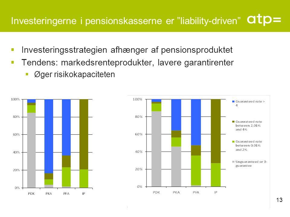Investeringerne i pensionskasserne er liability-driven  Investeringsstrategien afhænger af pensionsproduktet  Tendens: markedsrenteprodukter, lavere garantirenter  Øger risikokapaciteten 13