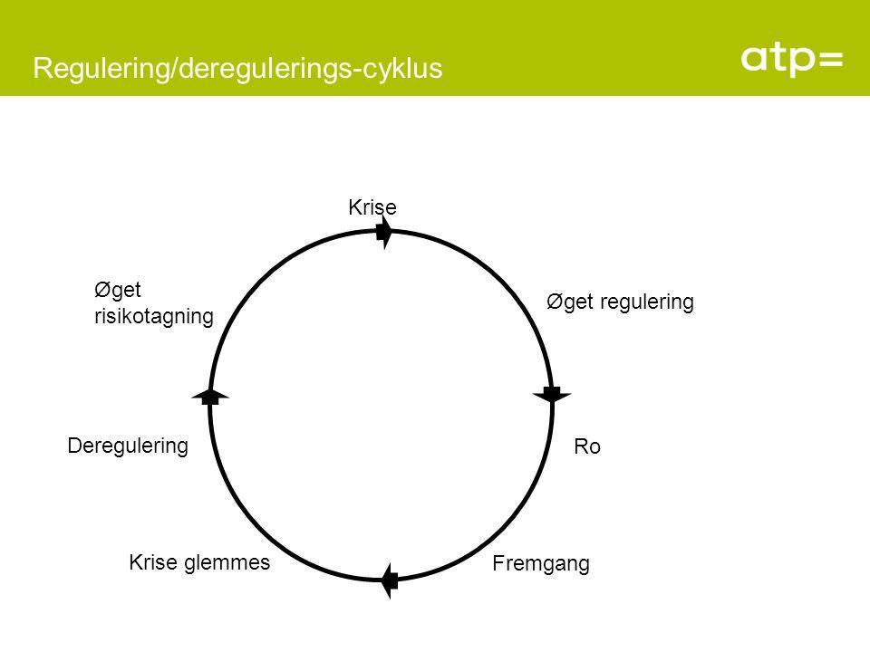 Regulering/deregulerings-cyklus Krise Øget regulering Deregulering Ro Krise glemmes Fremgang Øget risikotagning