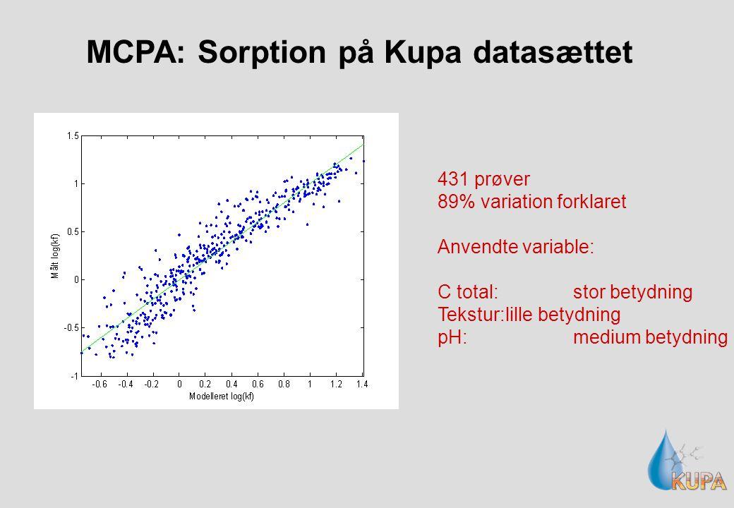 MCPA: Sorption på Kupa datasættet 431 prøver 89% variation forklaret Anvendte variable: C total:stor betydning Tekstur:lille betydning pH:medium betydning