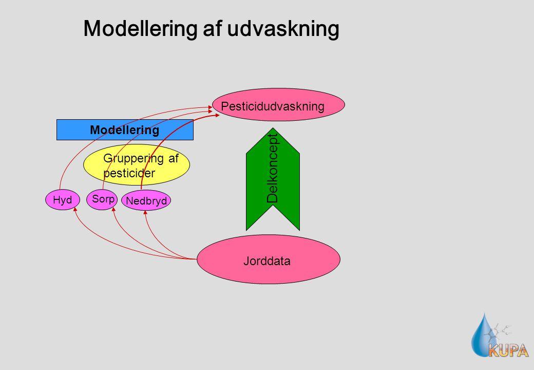 Modellering af udvaskning Pesticidudvaskning Jorddata Gruppering af pesticider Modellering Hyd Sorp Nedbryd Delkoncept