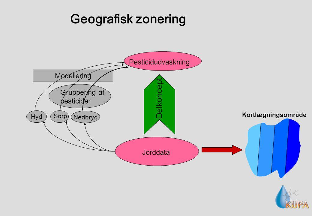 Geografisk zonering Pesticidudvaskning Jorddata Gruppering af pesticider Modellering Hyd Sorp Nedbryd Delkoncept Kortlægningsområde