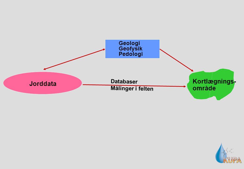 Geologi Geofysik Pedologi Databaser Målinger i felten Kortlægnings- område Jorddata