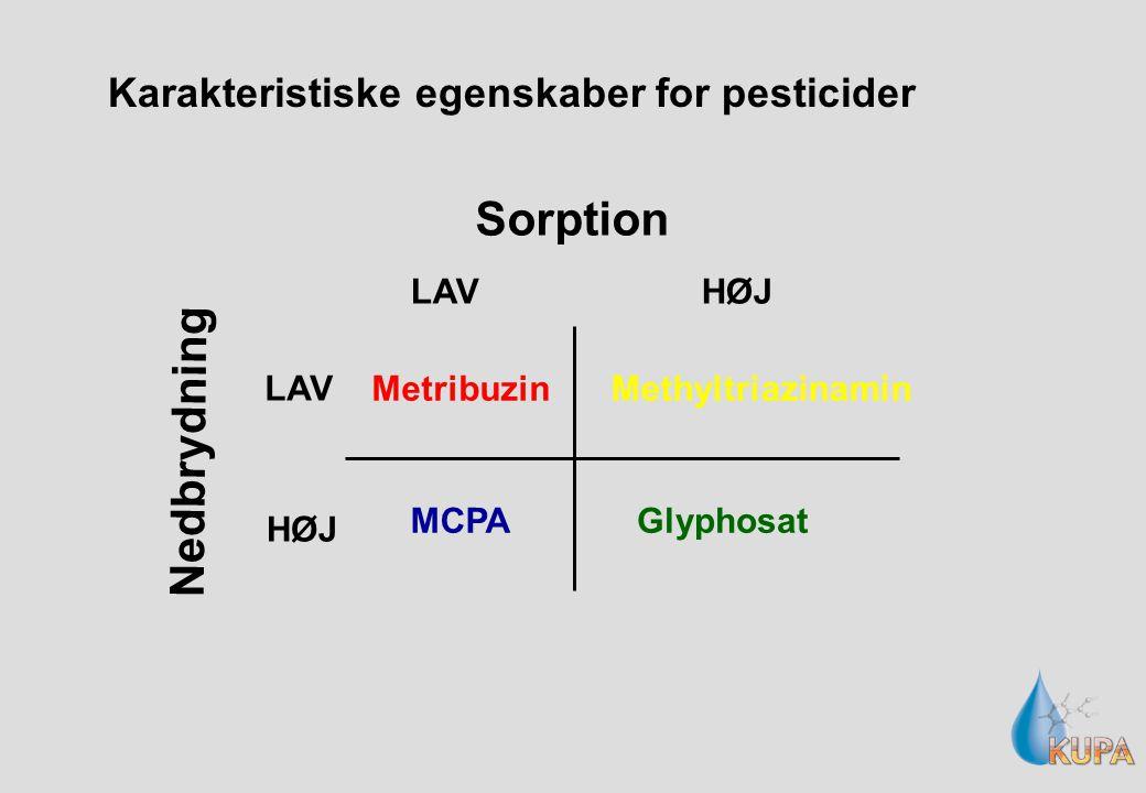 Karakteristiske egenskaber for pesticider Sorption Nedbrydning Metribuzin MCPAGlyphosat Methyltriazinamin LAV HØJ