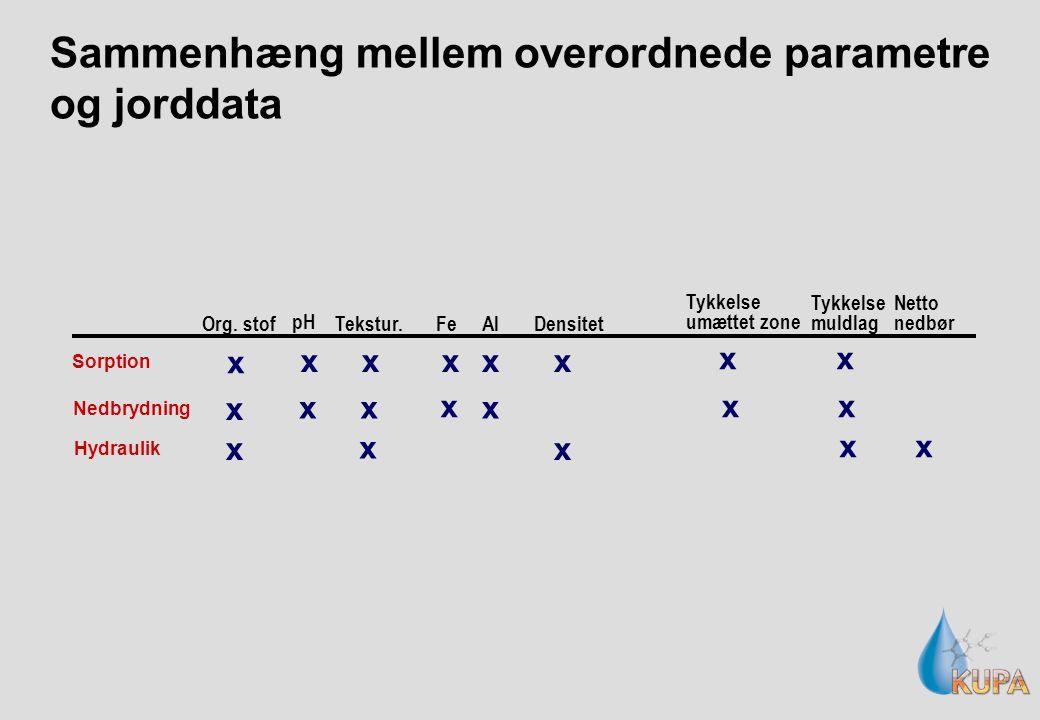 Sammenhæng mellem overordnede parametre og jorddata Sorption Nedbrydning Hydraulik Org.