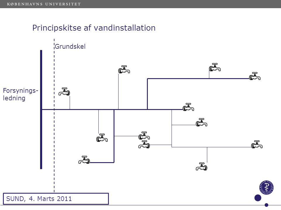 Sted og dato (Indsæt --> Diasnummer) Dias 7 Principskitse af vandinstallation Forsynings- ledning Grundskel SUND, 4.