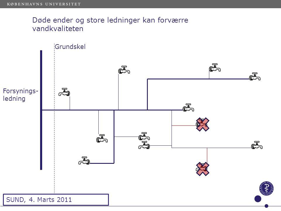 Sted og dato (Indsæt --> Diasnummer) Dias 9 Døde ender og store ledninger kan forværre vandkvaliteten Forsynings- ledning Grundskel SUND, 4.