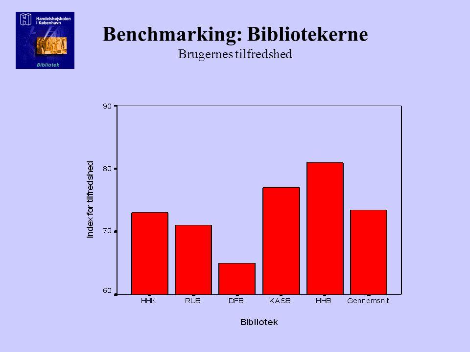 Benchmarking: Bibliotekerne Brugernes tilfredshed