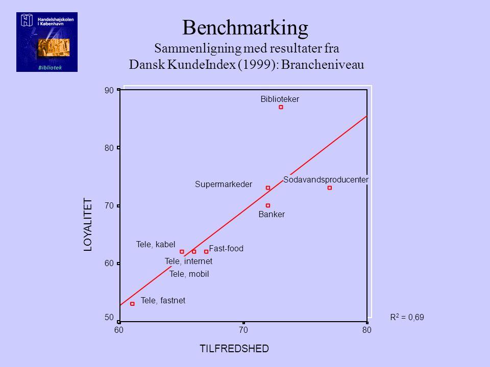 Benchmarking Sammenligning med resultater fra Dansk KundeIndex (1999): Brancheniveau TILFREDSHED 807060 LOYALITET 90 80 70 60 50R 2 = 0,69 Biblioteker Fast-food Sodavandsproducenter Supermarkeder Tele, kabel Tele, internet Tele, mobil Tele, fastnet Banker