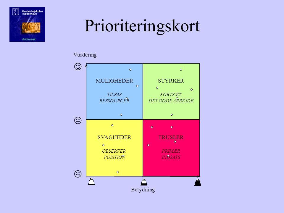 Prioriteringskort Vurdering Betydning SVAGHEDER OBSERVER POSITION TRUSLER PRIMÆR INDSATS MULIGHEDER TILPAS RESSOURCER STYRKER FORTSÆT DET GODE ARBEJDE  