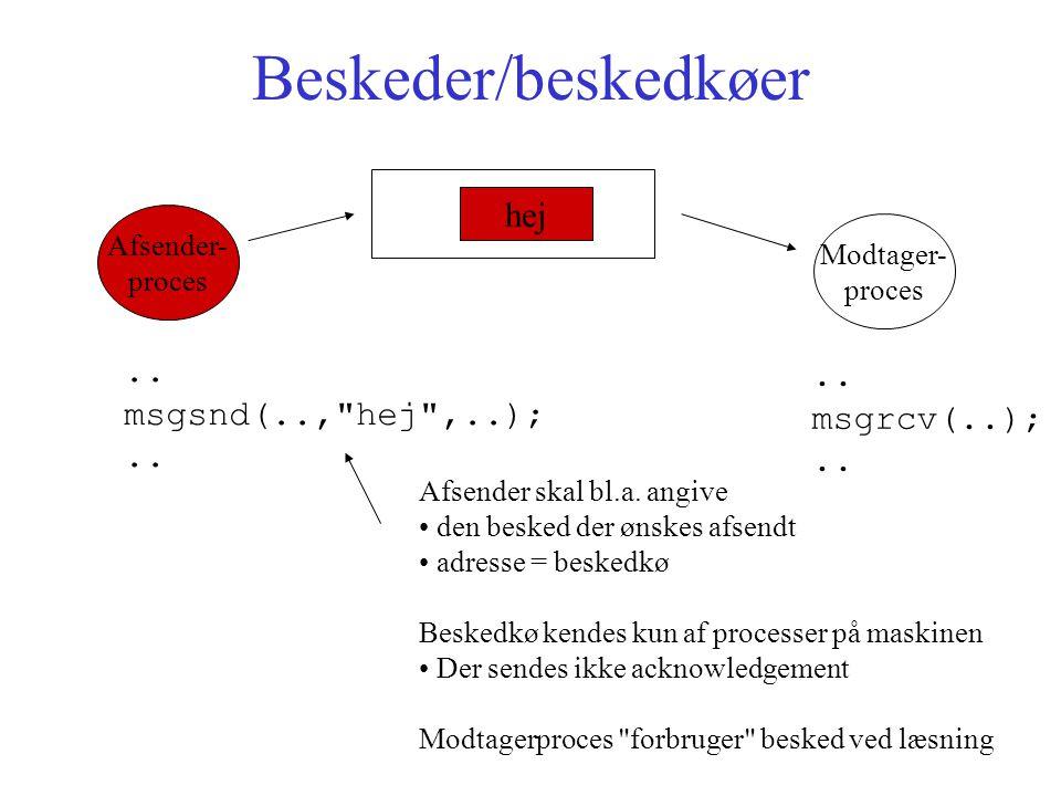Beskeder/beskedkøer Afsender- proces hej Modtager- proces..