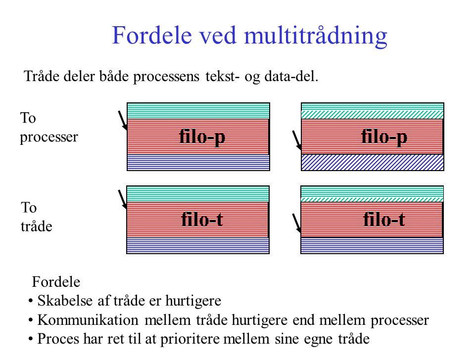 Fordele ved multitrådning filo-p To processer To tråde filo-t Fordele Skabelse af tråde er hurtigere Kommunikation mellem tråde hurtigere end mellem processer Proces har ret til at prioritere mellem sine egne tråde Tråde deler både processens tekst- og data-del.