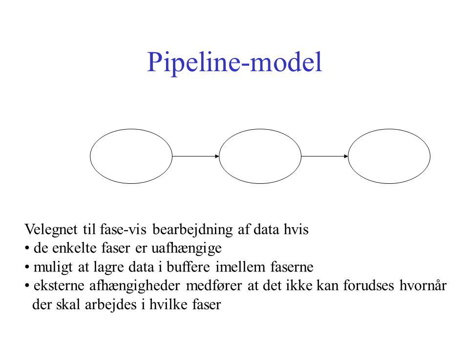 Pipeline-model Velegnet til fase-vis bearbejdning af data hvis de enkelte faser er uafhængige muligt at lagre data i buffere imellem faserne eksterne afhængigheder medfører at det ikke kan forudses hvornår der skal arbejdes i hvilke faser