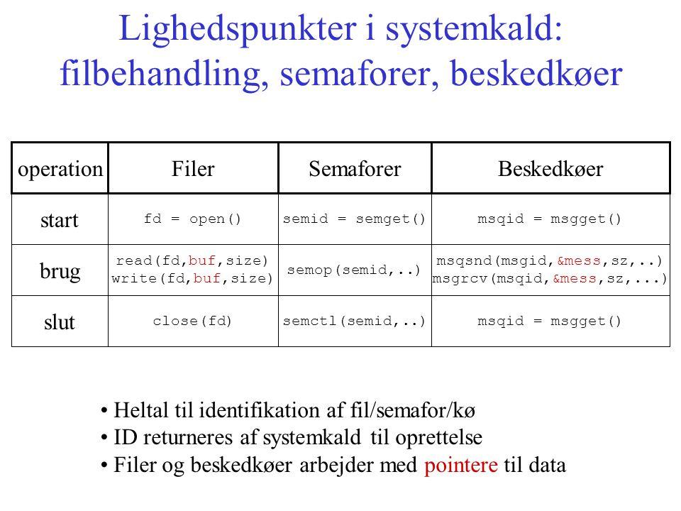 Lighedspunkter i systemkald: filbehandling, semaforer, beskedkøer start fd = open()semid = semget()msqid = msgget() operationFilerSemaforerBeskedkøer brug read(fd,buf,size) write(fd,buf,size) semop(semid,..) msqsnd(msgid,&mess,sz,..) msgrcv(msqid,&mess,sz,...) slut close(fd)semctl(semid,..)msqid = msgget() Heltal til identifikation af fil/semafor/kø ID returneres af systemkald til oprettelse Filer og beskedkøer arbejder med pointere til data
