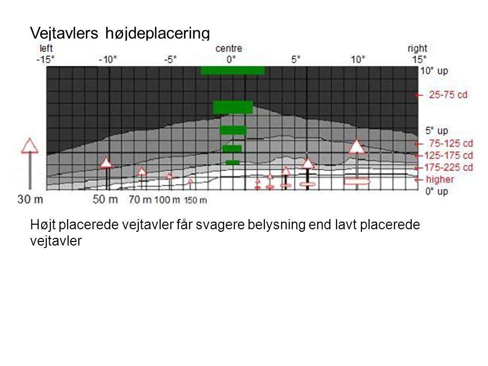 Vejtavlers højdeplacering UMTRI 2001 Højt placerede vejtavler får svagere belysning end lavt placerede vejtavler