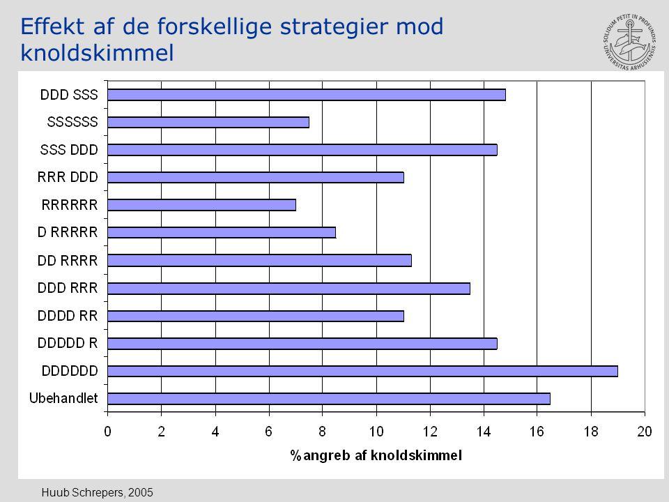 Huub Schrepers, 2005 Effekt af de forskellige strategier mod knoldskimmel
