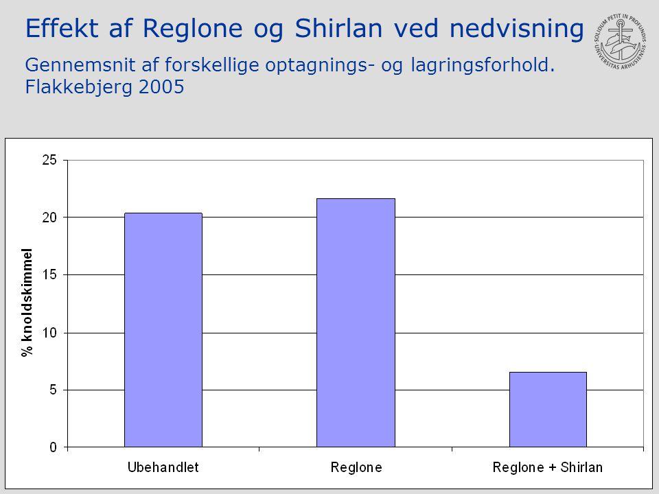Effekt af Reglone og Shirlan ved nedvisning Gennemsnit af forskellige optagnings- og lagringsforhold.
