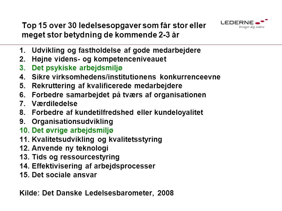 Top 15 over 30 ledelsesopgaver som får stor eller meget stor betydning de kommende 2-3 år 1.Udvikling og fastholdelse af gode medarbejdere 2.Højne videns- og kompetenceniveauet 3.Det psykiske arbejdsmiljø 4.Sikre virksomhedens/institutionens konkurrenceevne 5.Rekruttering af kvalificerede medarbejdere 6.Forbedre samarbejdet på tværs af organisationen 7.Værdiledelse 8.Forbedre af kundetilfredshed eller kundeloyalitet 9.Organisationsudvikling 10.Det øvrige arbejdsmiljø 11.Kvalitetsudvikling og kvalitetsstyring 12.Anvende ny teknologi 13.Tids og ressourcestyring 14.Effektivisering af arbejdsprocesser 15.Det sociale ansvar Kilde: Det Danske Ledelsesbarometer, 2008