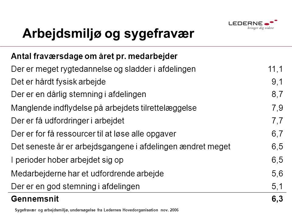 Arbejdsmiljø og sygefravær Antal fraværsdage om året pr.