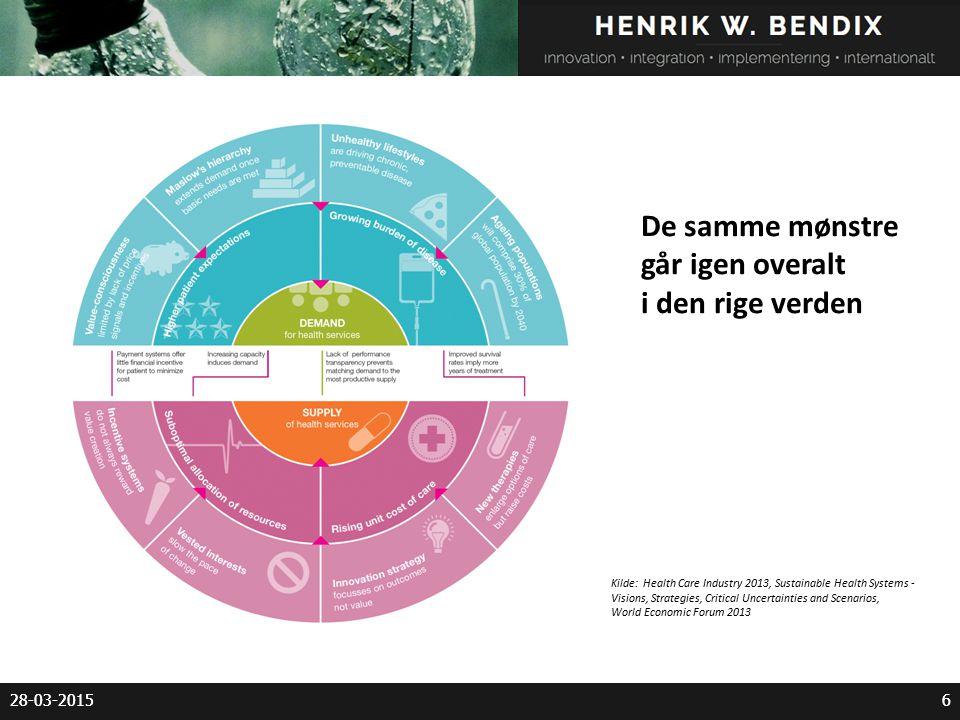 6 6 Kilde: Health Care Industry 2013, Sustainable Health Systems - Visions, Strategies, Critical Uncertainties and Scenarios, World Economic Forum 2013 De samme mønstre går igen overalt i den rige verden