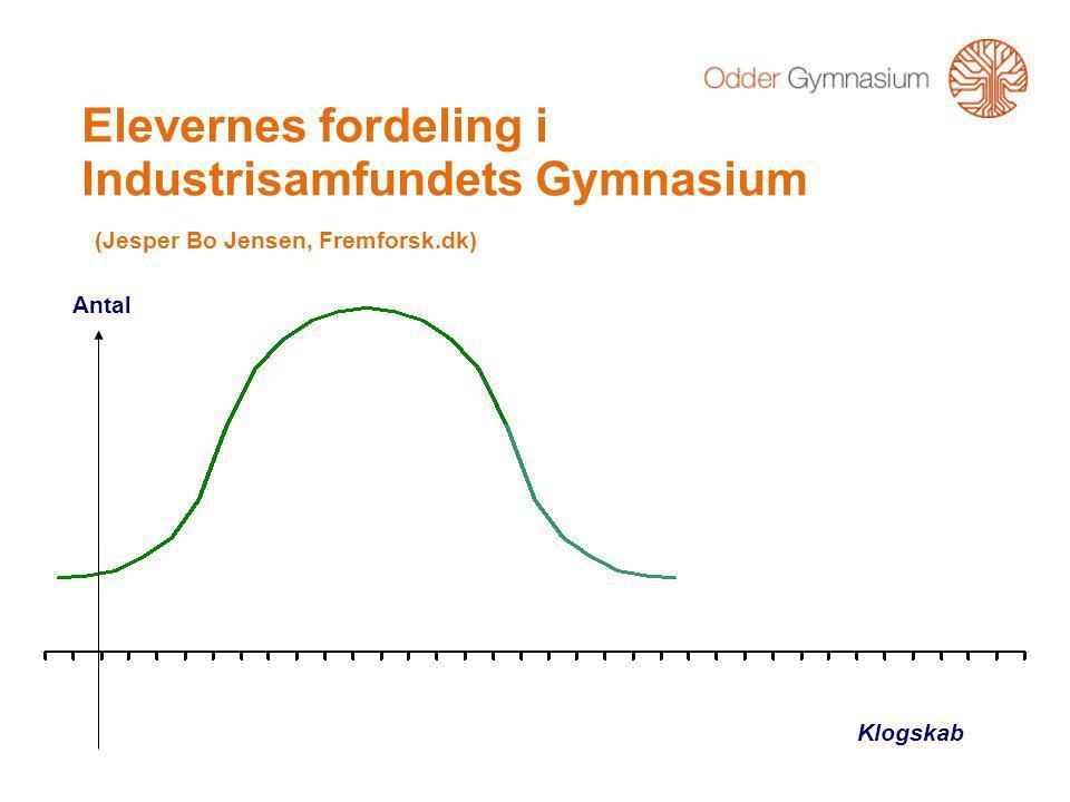 Antal Klogskab Elevernes fordeling i Industrisamfundets Gymnasium (Jesper Bo Jensen, Fremforsk.dk)