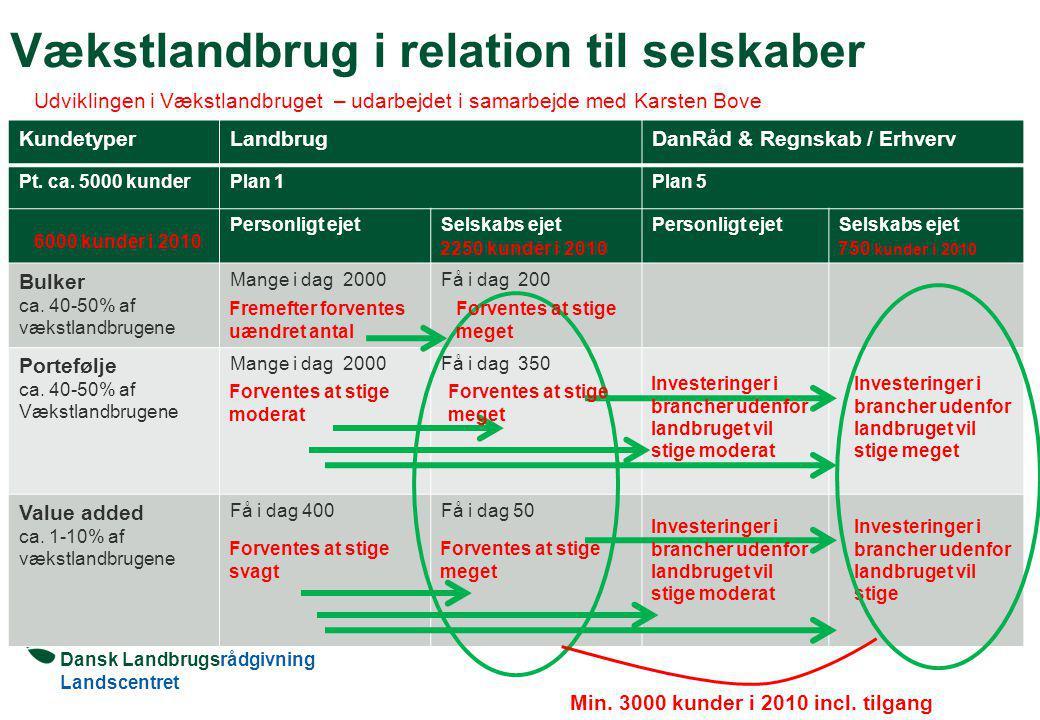 Dansk Landbrugsrådgivning Landscentret Vækstlandbrug i relation til selskaber KundetyperLandbrugDanRåd & Regnskab / Erhverv Pt.