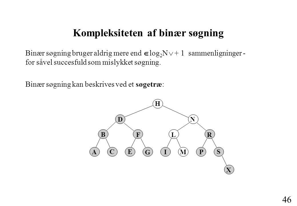46 Kompleksiteten af binær søgning Binær søgning bruger aldrig mere end  log 2 N  + 1 sammenligninger - for såvel succesfuld som mislykket søgning.