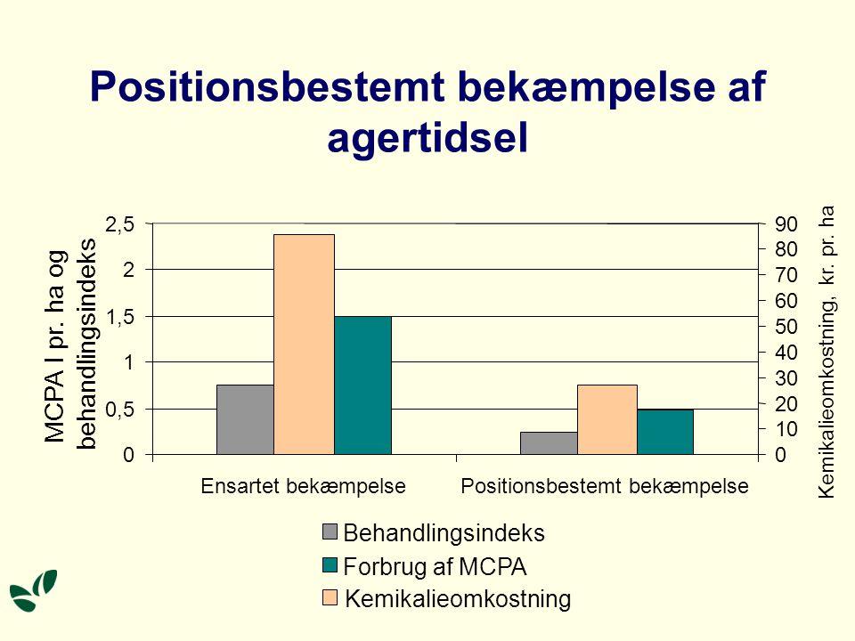 0 0,5 1 1,5 2 2,5 Ensartet bekæmpelsePositionsbestemt bekæmpelse MCPA l pr.