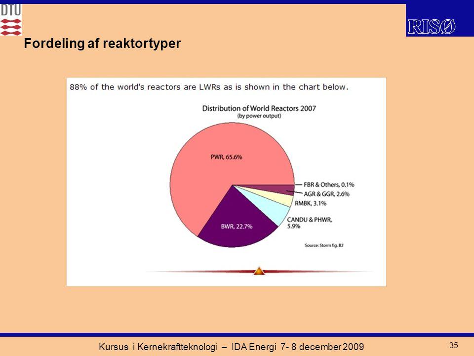 Kursus i Kernekraftteknologi – IDA Energi 7- 8 december 2009 35 Fordeling af reaktortyper