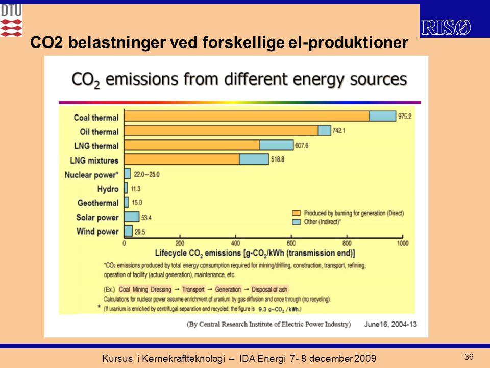Kursus i Kernekraftteknologi – IDA Energi 7- 8 december 2009 36 CO2 belastninger ved forskellige el-produktioner
