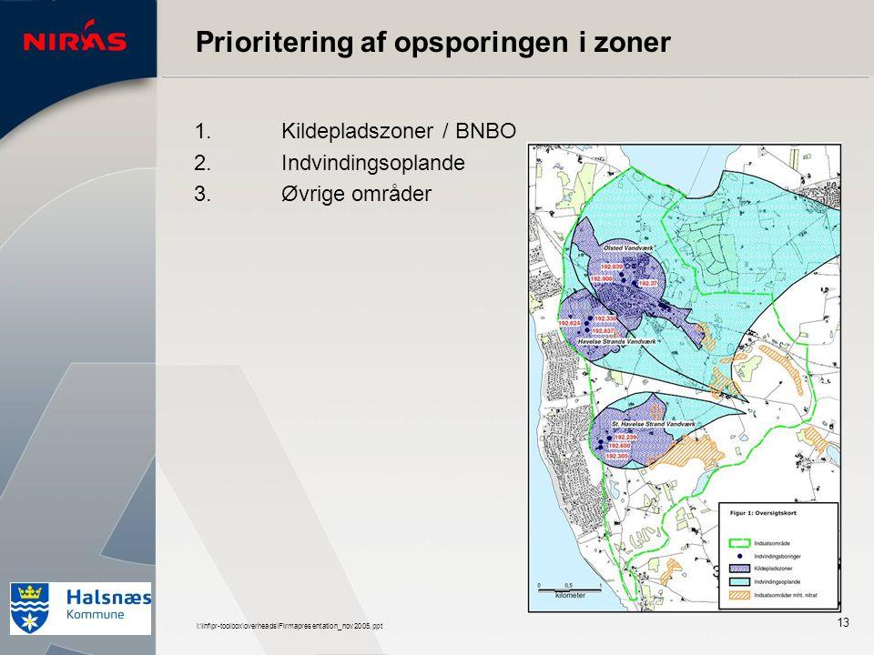 I:\inf\pr-toolbox\overheads\Firmapresentation_nov2005.ppt 13 Prioritering af opsporingen i zoner 1.Kildepladszoner / BNBO 2.Indvindingsoplande 3.Øvrige områder