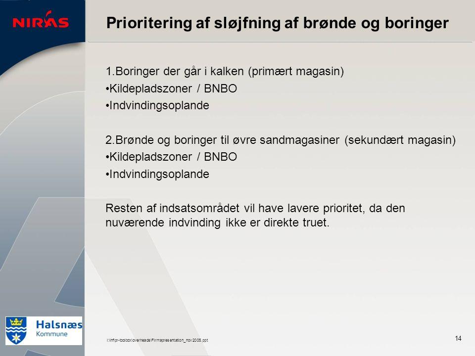 I:\inf\pr-toolbox\overheads\Firmapresentation_nov2005.ppt 14 Prioritering af sløjfning af brønde og boringer 1.Boringer der går i kalken (primært magasin) Kildepladszoner / BNBO Indvindingsoplande 2.Brønde og boringer til øvre sandmagasiner (sekundært magasin) Kildepladszoner / BNBO Indvindingsoplande Resten af indsatsområdet vil have lavere prioritet, da den nuværende indvinding ikke er direkte truet.