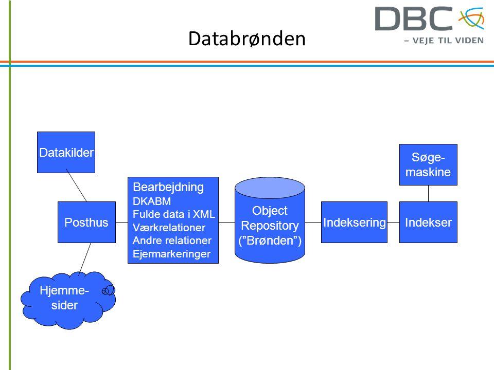 Databrønden Datakilder Hjemme- sider Posthus Bearbejdning DKABM Fulde data i XML Værkrelationer Andre relationer Ejermarkeringer Object Repository ( Brønden ) IndekseringIndekser Søge- maskine