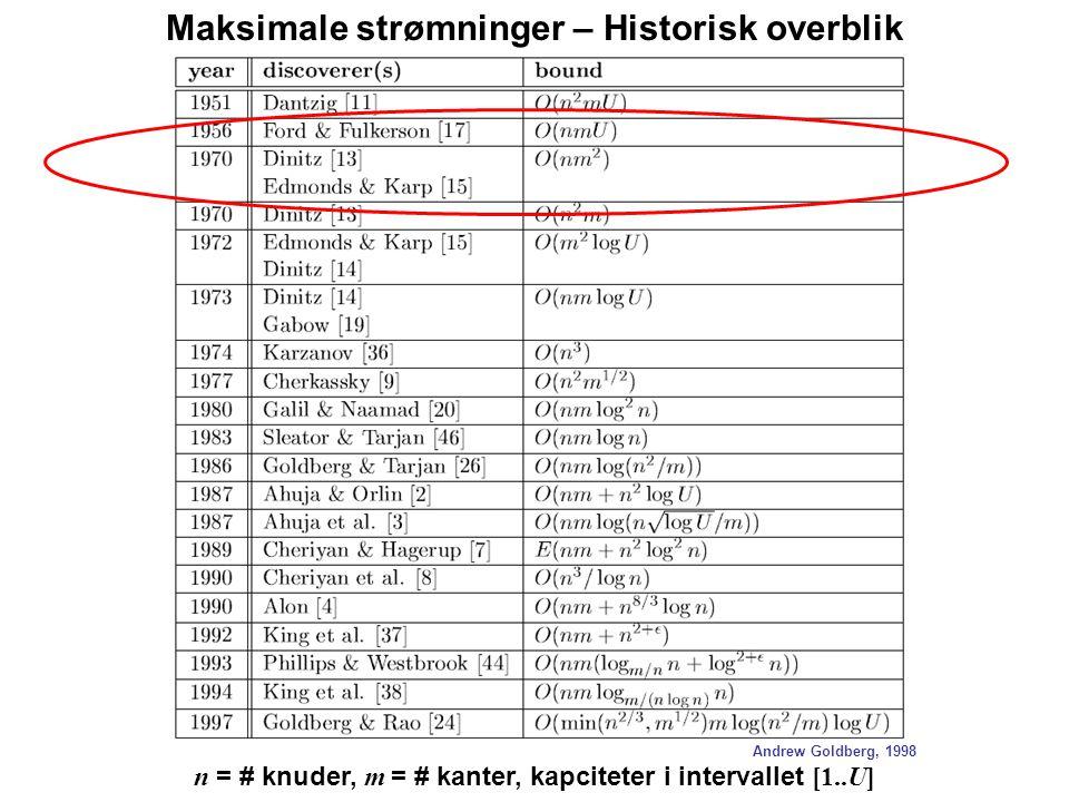 n = # knuder, m = # kanter, kapciteter i intervallet [1..U] Andrew Goldberg, 1998 Maksimale strømninger – Historisk overblik