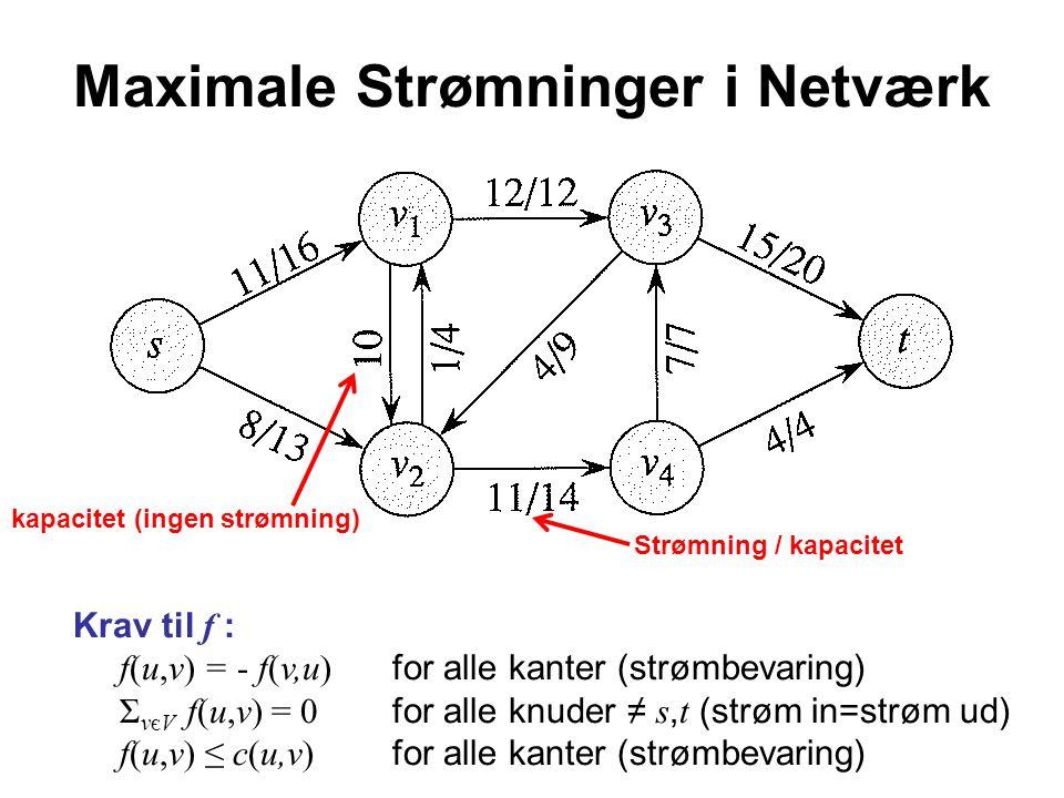 Maximale Strømninger i Netværk Krav til f : f(u,v) = - f(v,u) for alle kanter (strømbevaring) Σ vєV f(u,v) = 0 for alle knuder ≠ s, t (strøm in=strøm ud) f(u,v) ≤ c(u,v) for alle kanter (strømbevaring) kapacitet (ingen strømning) Strømning / kapacitet