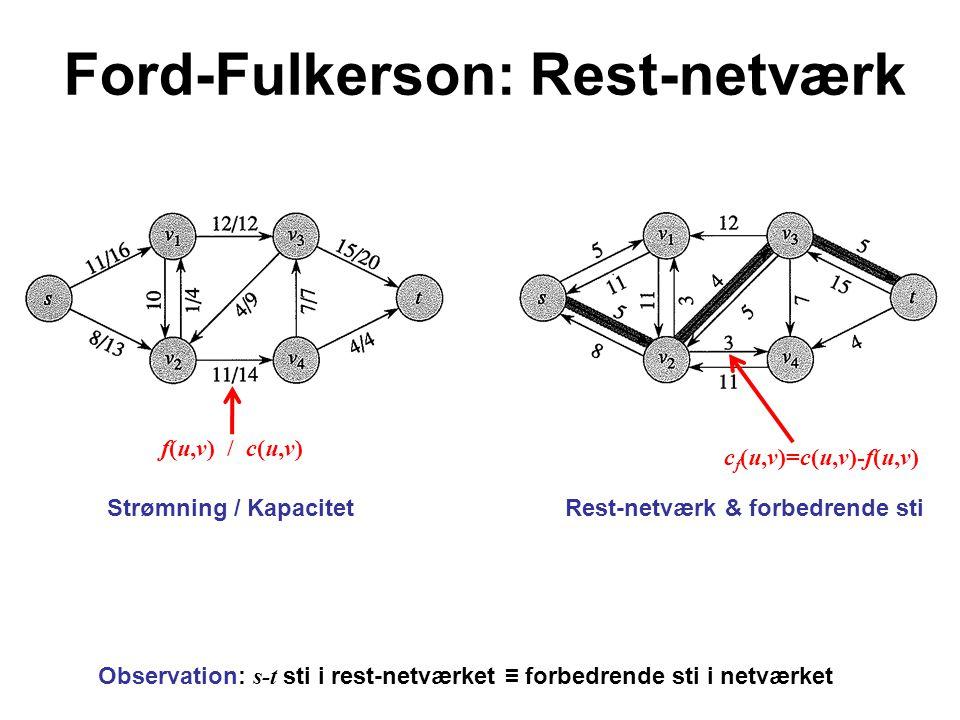 Ford-Fulkerson: Rest-netværk Strømning / KapacitetRest-netværk & forbedrende sti Observation: s-t sti i rest-netværket ≡ forbedrende sti i netværket c f (u,v)=c(u,v)-f(u,v) f(u,v) / c(u,v)