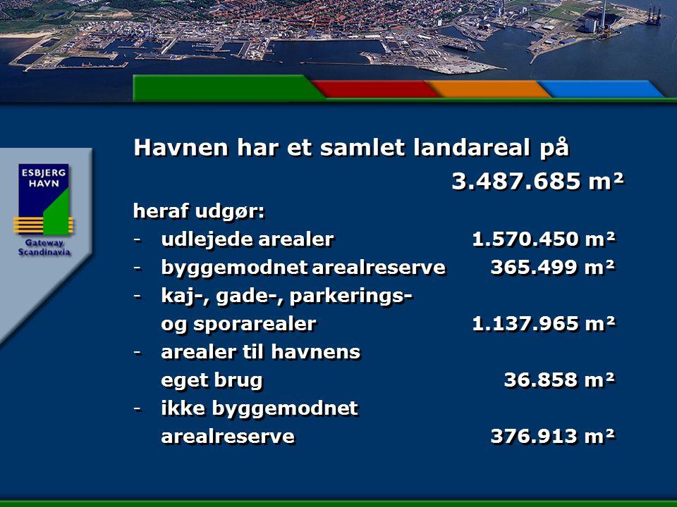 Havnen har et samlet landareal på 3.487.685 m² heraf udgør: - udlejede arealer1.570.450 m² - byggemodnet arealreserve 365.499 m² - kaj-, gade-, parkerings- og sporarealer1.137.965 m² - arealer til havnens eget brug 36.858 m² - ikke byggemodnet arealreserve 376.913 m² Havnen har et samlet landareal på 3.487.685 m² heraf udgør: - udlejede arealer1.570.450 m² - byggemodnet arealreserve 365.499 m² - kaj-, gade-, parkerings- og sporarealer1.137.965 m² - arealer til havnens eget brug 36.858 m² - ikke byggemodnet arealreserve 376.913 m²
