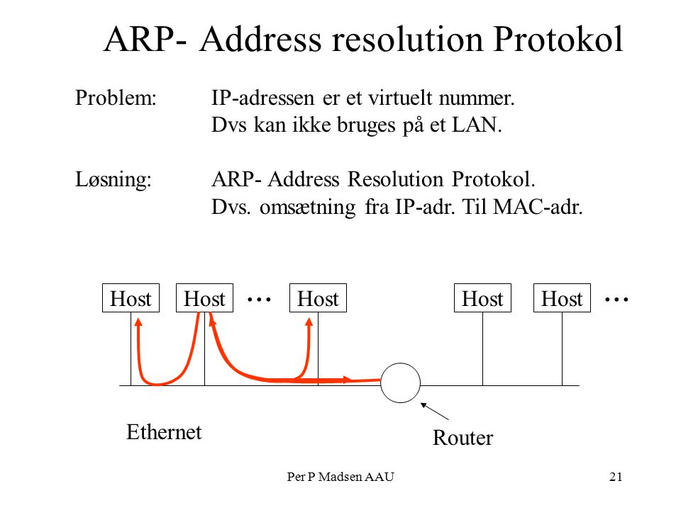 Per P Madsen AAU21 ARP- Address resolution Protokol Problem: IP-adressen er et virtuelt nummer.
