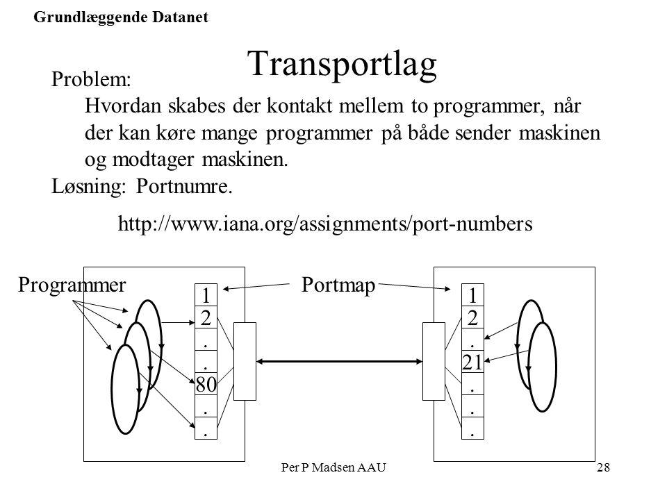 Per P Madsen AAU28 Grundlæggende Datanet Transportlag Problem: Hvordan skabes der kontakt mellem to programmer, når der kan køre mange programmer på både sender maskinen og modtager maskinen.